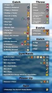 Quest Chart Pokemon Go Pokemon Go Players Who Complete Field Research Quests That