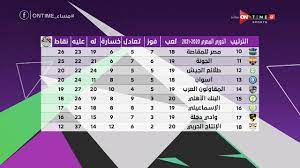 مساء ONTime - جدول ترتيب الدوري المصري بعد إنتهاء الجولة الـ 19..ومباريات  الجولة الـ 20 - YouTube