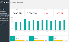 Sales Tracking Chart Daily Sales Tracking Template Dashboard Template Sales