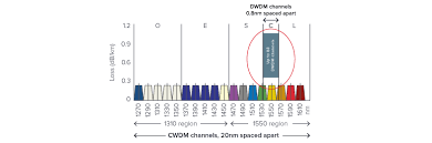 Dwdm And Cwdm Explained Smartoptics