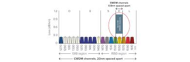 Dwdm Wavelengths Chart Dwdm And Cwdm Explained Smartoptics
