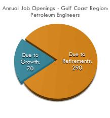 Petroleum Engineering - Workforce Solutions