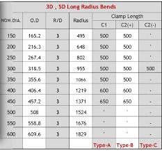 26 Conclusive Pipe Bend Radius