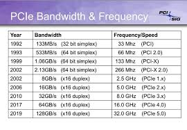 Pcie Speed Chart Pcie 4 0 Vs 3 0 Specifications And Features Comparison