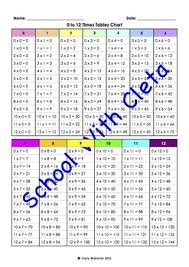 0 To 12 Times Tables Multiplication Charts