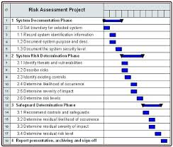 Business Risk Assessment Template Small Business Risk