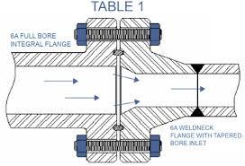 3000 5000 10000 Flange Weld Neck Matching Ansi Pipe Schedule