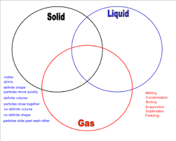 Triple Venn Diagram Smart Exchange Usa Phases Of Matter Triple Venn Diagram