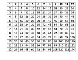 Multiplication Tables Through 12 Multiplication Table 1 12 By Extra Special Teaching Tpt