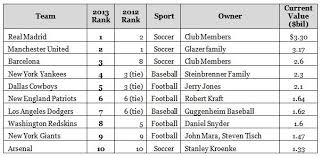 list of sports teams forbes announces the worlds 50 most valuable sports teams