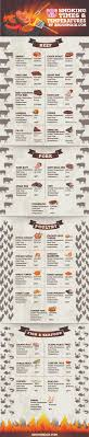Infographic Smoking Times And Temperatures Bbq On Main