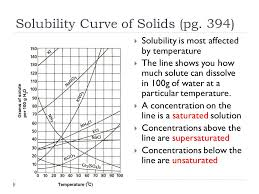Reading A Solubility Chart 26 Scientific Solubility Chart Worksheet