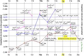 Nickel Metal Value Chart Nickel Transition Metal Chemistry Nickel Ii Ni2 Complex
