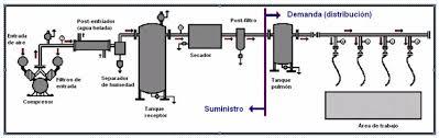 compresor de aire partes. el funcionamiento tradicional de los compresores es trabajar con un presostato máxima y otro mínima. decir, cuando llega al máxima, compresor aire partes