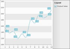 Create Data Bound Chart Telerik Ui For Wpf