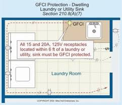 kitchen gfci wiring diagram wiring diagram nec gfci wiring diagram home diagrams kitchen wiring requirements nilza source