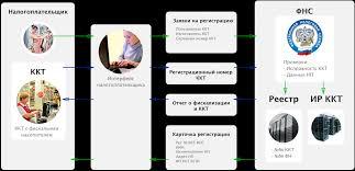 Подробности ФЗ о применении ККТ 54 ФЗ Электронная регистрация ККТ