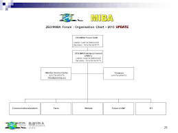 Zed Miba Forum Industry Standards For Airline Employees