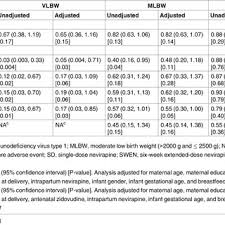 weight group table 1 baseline characteristics by infant birth weight group