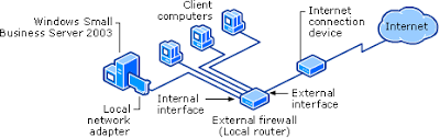 securing your windows small business server 2003 network external firewall topology