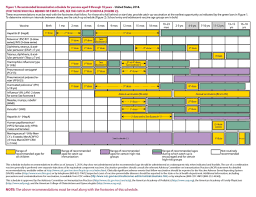 Printable Immunization Card Cdc Chart Of Recommended Ages