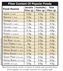 high fiber food chart tary fibers e in 2 main forms soluble and insoluble