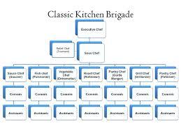 Kitchen Brigade Urbnist Co