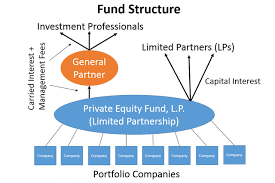 Partnership Agreement Between Companies Difference Between General Partner And Limited Partner