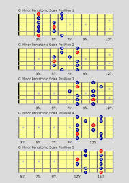 Blues Chord Progression Chart Learn Blues Guitar Scales For That Real Blues Flavour Over