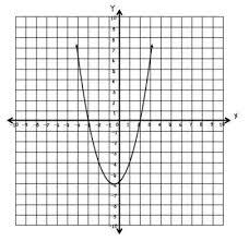 quadratic equations unit bundle pdf