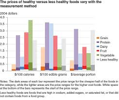 Protein In Foods Chart Usda Healthy Foods Not Necessarily More Expensive Than Less