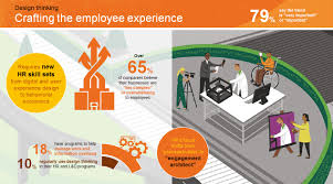 Work Experience In Design Companies What Is The New Organisation Hr Future