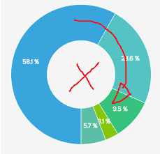 D3 Js Pie Chart Animate Counterwise Stack Overflow