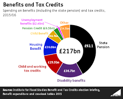 Welfare Chart By State Its David Gauke And The Government That Need To Change