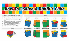 Rubik's Cube Pattern To Solve New How To Solve A Rubik's Cube Infographic Visualistan