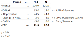 Dcf Valuation Example Calculating Dcf With Gordon Growth Model You May Be Doing