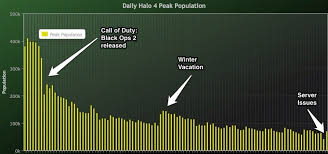 Halo Charts Halo 4 Fans Lament Untimely Reviews