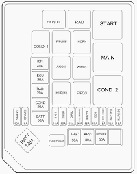 fuse box diagram for hyundai elantra wiring diagrams 2001 hyundai elantra fuse diagram wiring diagram expert fuse box diagram 2002 hyundai elantra fuse box diagram for hyundai elantra