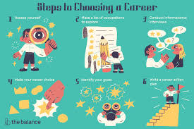 Vocational Careers List How To Make A Career Choice When You Are Undecided