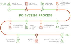 Accounts Payable Process Flow Chart Pdf Accounts Payable Outsourcing Services Ap Outsourcing Qxfa