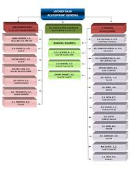 Cag Organisation Chart Accountants General Madhya Pradesh