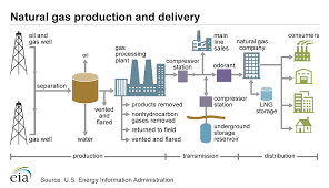 Home Delivery Process Flow Chart Delivery And Storage Of Natural Gas U S Energy