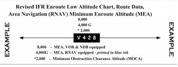 Alaska Implementation Of Ifr Rnav Operations Using Gps