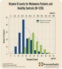 Vitamin D And Melanoma Risk Grassrootshealth