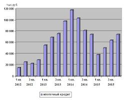 Анализ ипотечного кредитования в РФ реферат курсовая работа  Представим данные таблицы 2 3 на рисунке 2 3