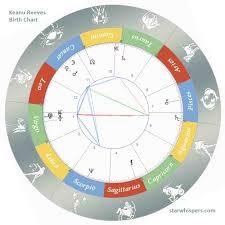 Birth Horoscope Keanu Reeves Virgo Starwhispers Com
