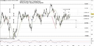 Usd Chf Eur Chf Price Forecast Euro Usd Continue