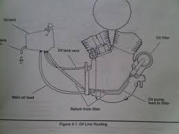 83 flh need oil line routing diagram harley davidson forums wiring harley oil line routing diagram data diagram schematic 83 flh need oil line routing diagram harley davidson forums