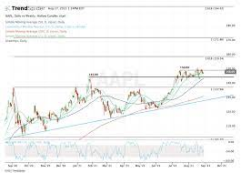 Can Apple Rally to New Highs Going Into ...