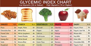 Lets Learn Something About Glycemic Index Nutrition